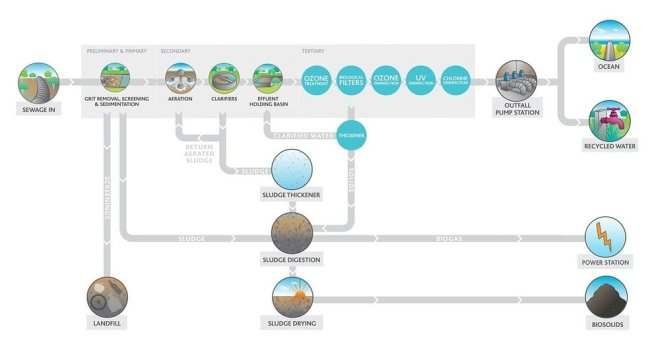 Waste water treatment stages.jpg